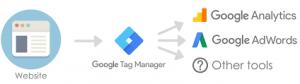 Flux Google tag manager