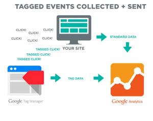 Google Tag Manager Différences avec Google Analytics