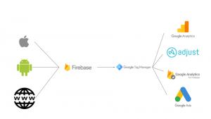 Google Tag Manager connecter aux outils que Google