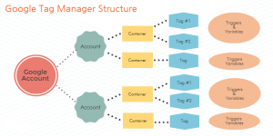 Structure Google tag manager