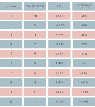 optimiser coût par clic selon quality score
