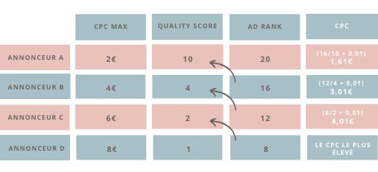 calcul du coût par clic de google selon ad rank et QS