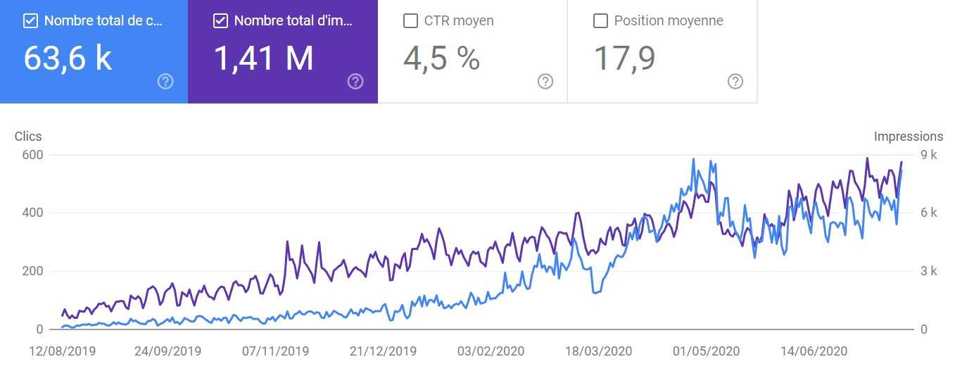 in growth SEO