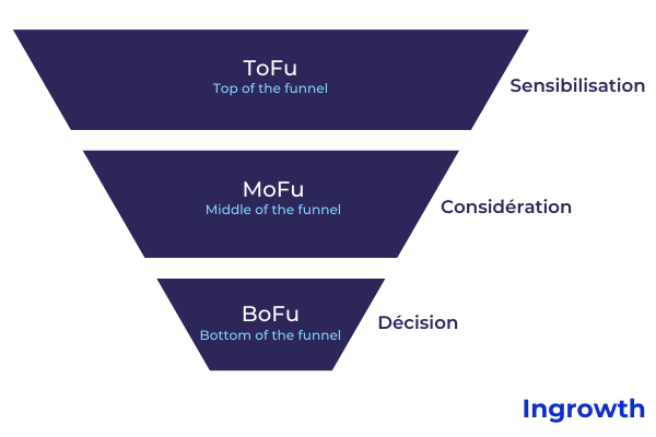 Tofu Mofu Bofu funnel marketing tunnel de conversion